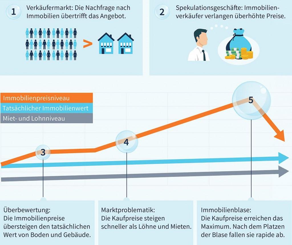 Burbuja inmobiliaria Alemania
